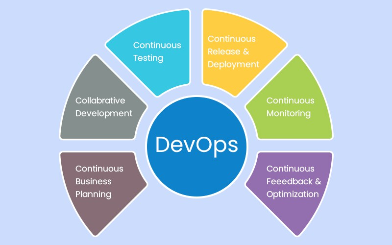 Why You Should Be Adopting a DevOps Culture in 2020?