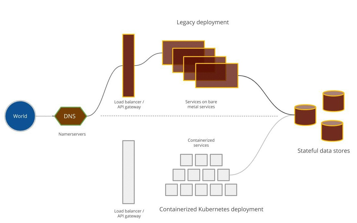 Image of article 'Strangulating Bare    -    Metal Infrastructure to Containers'