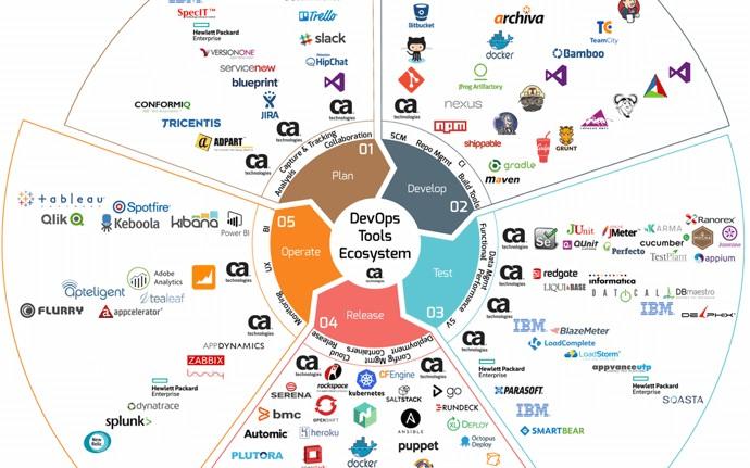 The Ultimate DevOps Tools Ecosystem Tutorial: Part I - DZone