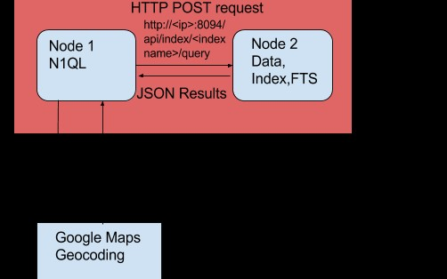 CURL Comes to N1QL: Querying External JSON Data - DZone Database