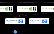 Hazelcast With Spring Boot on Kubernetes