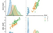 What, When, and How of Scatterplot Matrix in Python - Data Analytics