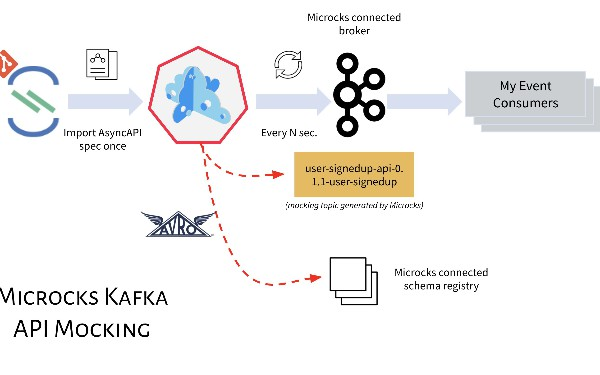 Deploying an Apache Kafka mock service with Microcks