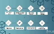 Building Blockchain Apps: Key Considerations and Steps in The Process