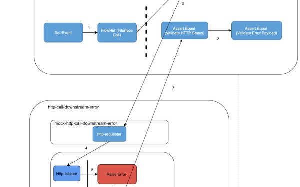 Write MUnit to Validate API Integration (Mule 4)