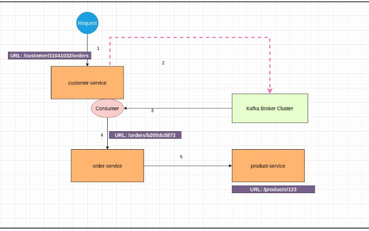 Distributed Tracing With Spring-cloud-Sleuth Kafka and Zipkin