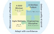 BDD and the Four Pillars of Business Agility